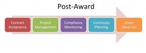 Post Award flowchart.r