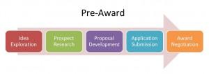Pre Award flowchart.r